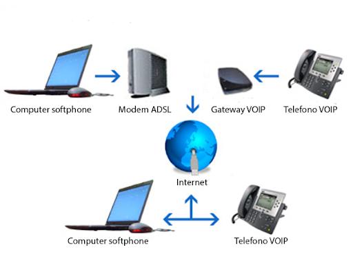 TELEFONI VOIP FOLLONICA